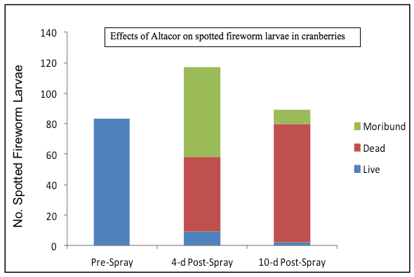 Effects of Altacor on Spotted Fireworm Larvae in Cranberries