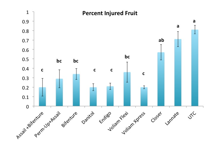 Percent BMSB Damaged Fruit in Mid July